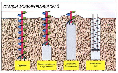 Устройство подпорной стенки из буронабивных свай с обсадными трубами